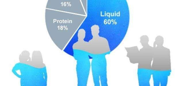 كم نسبة الماء في جسم الإنسان ..