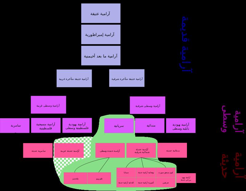 معلومات عن اللغة الآرامية .. تعرف على نشأة اللغة الآرامية ومراحل تطورها ׀  بحر المعرفة