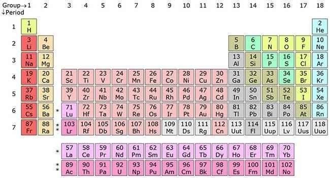 حقائق عن الجدول الدورى …تعرف على الجدول الدورى خصائصه والعناصر الموجودة به